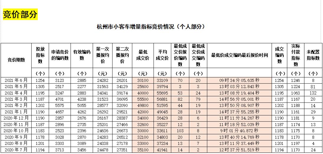 杭州市小客车增量指标竞价情况表